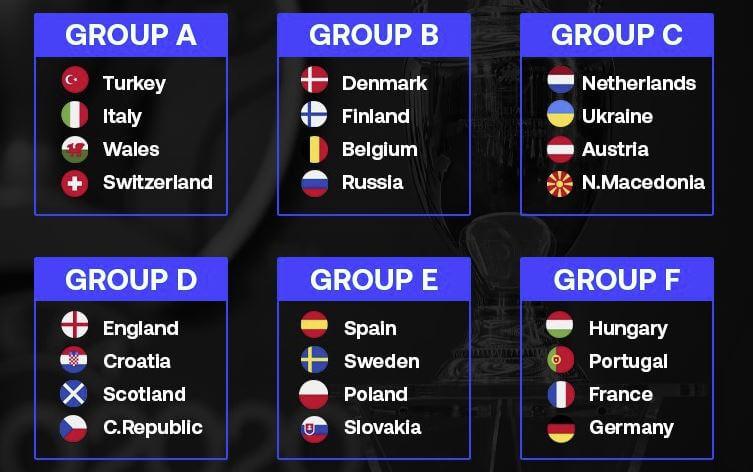 Cuadro fase de grupos Euro 2020